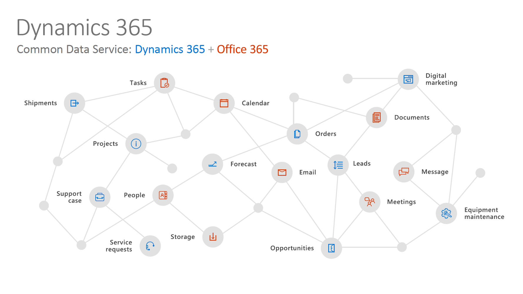Grafik dynamics365 und O365 common data service