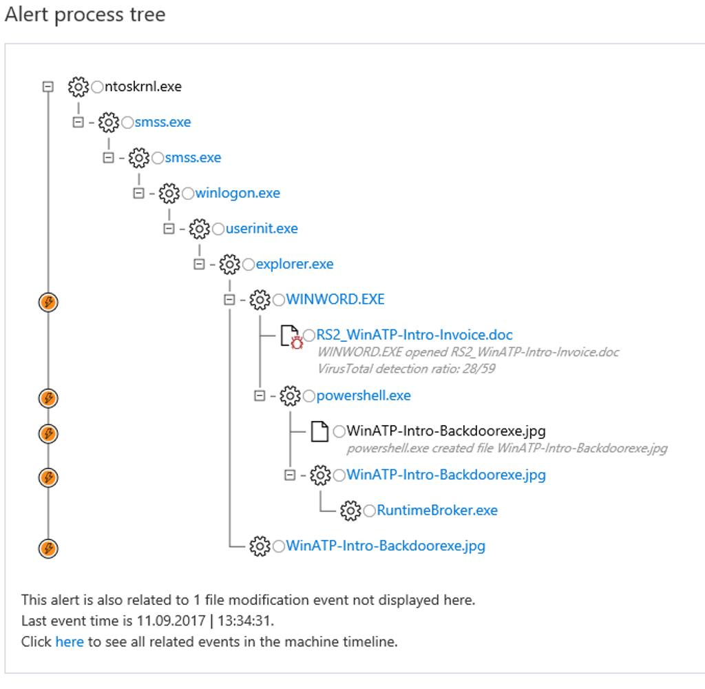 Windows Defender Alert Process tree