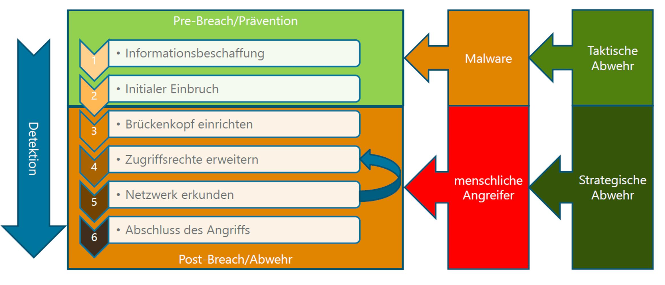 pre / post Breach