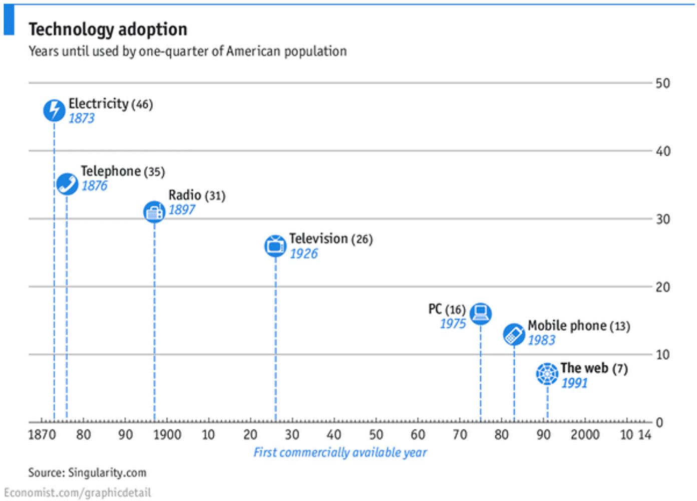 Ausbreitung der Technologien
