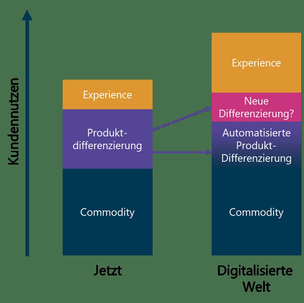 Schematische Darstellung Zusammensetzung des Kundennutzen.